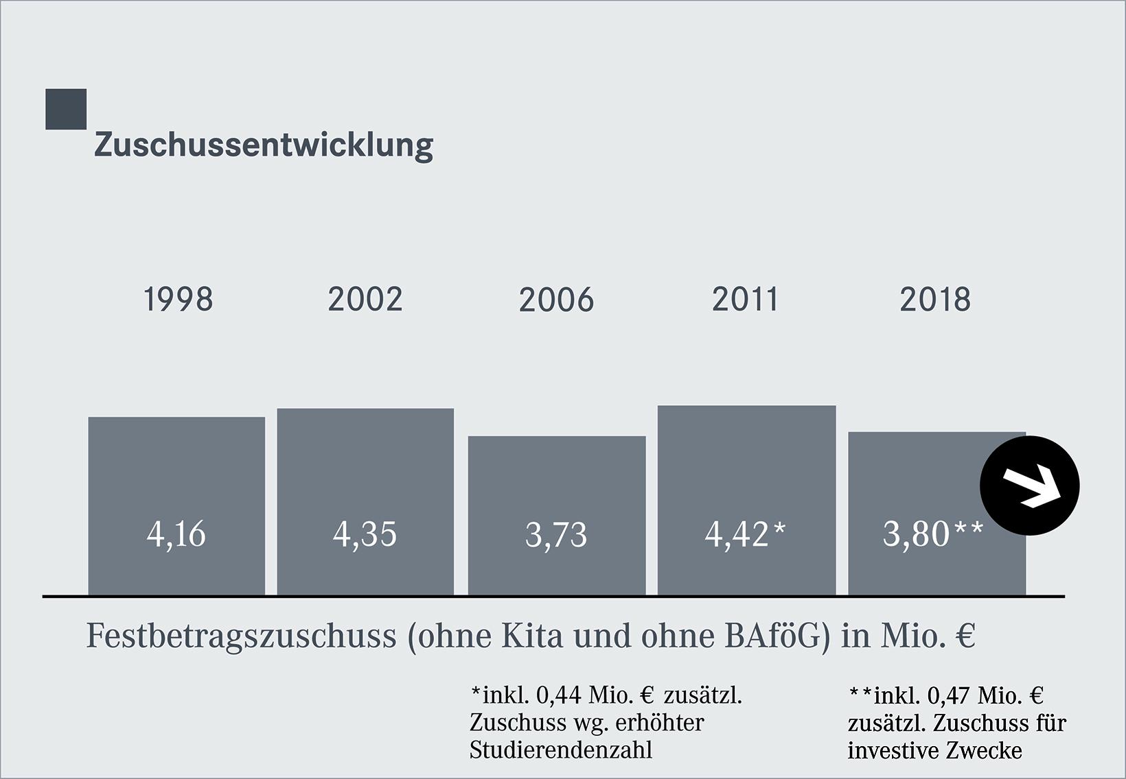 Zuschusszahlen 1998-2018